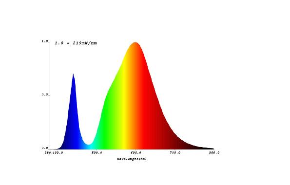 bombillas_LED_cultivo